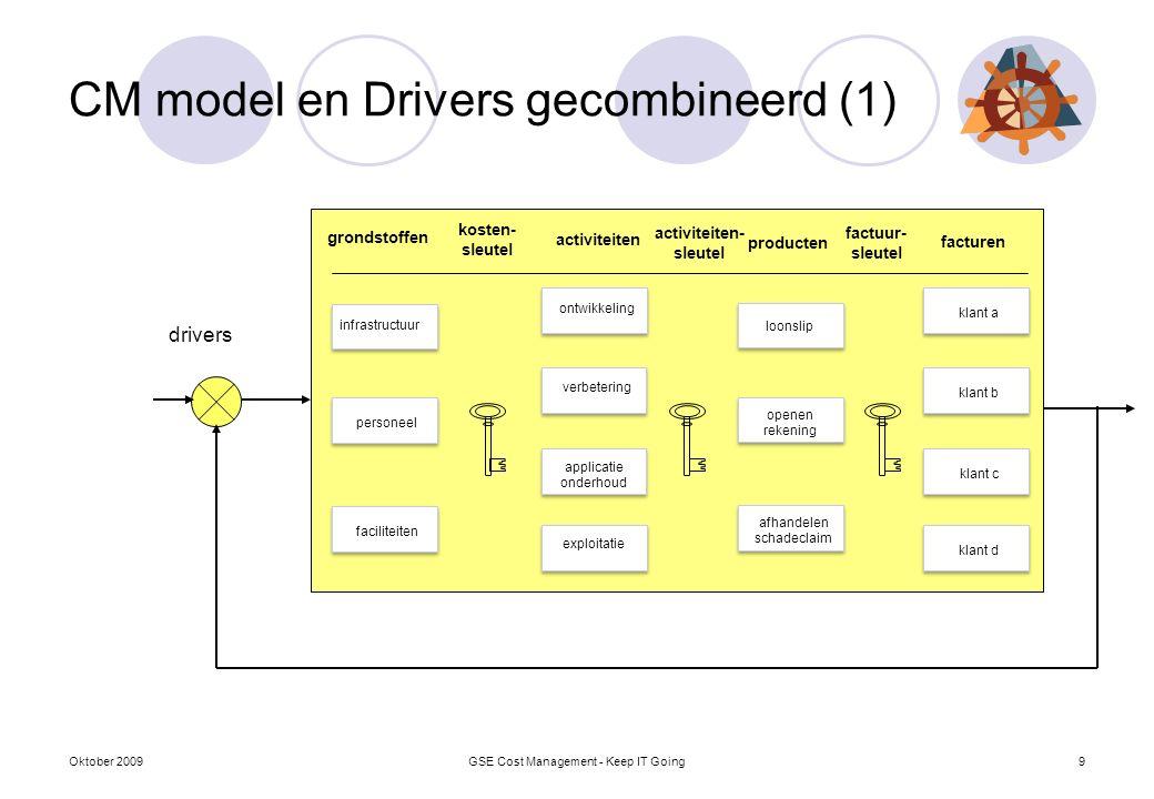 CM model en Drivers gecombineerd (1) drivers infrastructuur personeel faciliteiten ontwikkeling verbetering exploitatie klant a klant b klant c klant