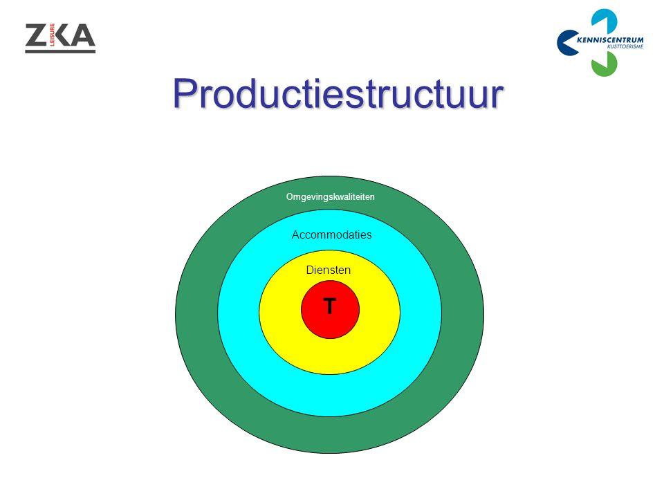 T Diensten Accommodaties Omgevingskwaliteiten Productiestructuur