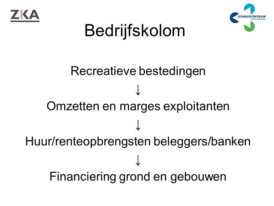 Bedrijfskolom Recreatieve bestedingen ↓ Omzetten en marges exploitanten ↓ Huur/renteopbrengsten beleggers/banken ↓ Financiering grond en gebouwen