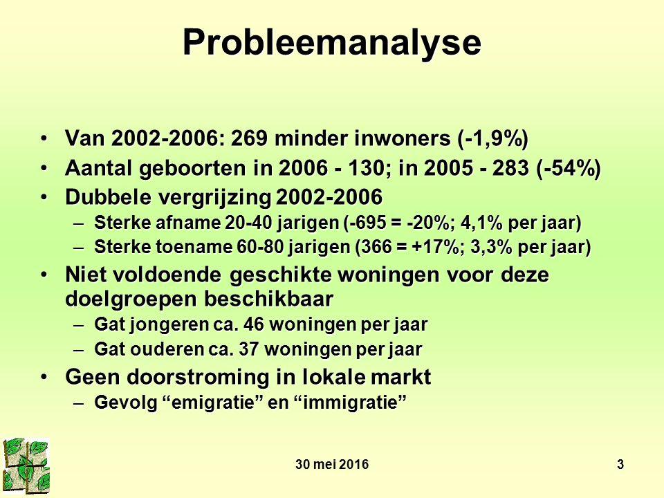 30 mei 20163 Probleemanalyse Van 2002-2006: 269 minder inwoners (-1,9%)Van 2002-2006: 269 minder inwoners (-1,9%) Aantal geboorten in 2006 - 130; in 2005 - 283 (-54%)Aantal geboorten in 2006 - 130; in 2005 - 283 (-54%) Dubbele vergrijzing 2002-2006Dubbele vergrijzing 2002-2006 –Sterke afname 20-40 jarigen (-695 = -20%; 4,1% per jaar) –Sterke toename 60-80 jarigen (366 = +17%; 3,3% per jaar) Niet voldoende geschikte woningen voor deze doelgroepen beschikbaarNiet voldoende geschikte woningen voor deze doelgroepen beschikbaar –Gat jongeren ca.