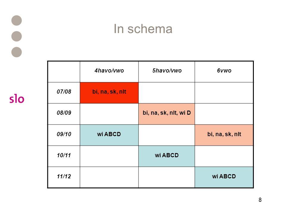 8 In schema 4havo/vwo5havo/vwo6vwo 07/08bi, na, sk, nlt 08/09bi, na, sk, nlt, wi D 09/10wi ABCDbi, na, sk, nlt 10/11wi ABCD 11/12wi ABCD