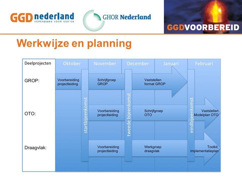 Werkwijze en planning