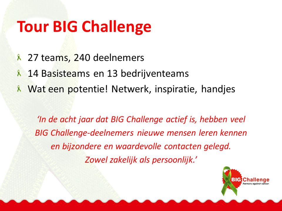 Tour BIG Challenge 27 teams, 240 deelnemers 14 Basisteams en 13 bedrijventeams Wat een potentie! Netwerk, inspiratie, handjes 'In de acht jaar dat BIG