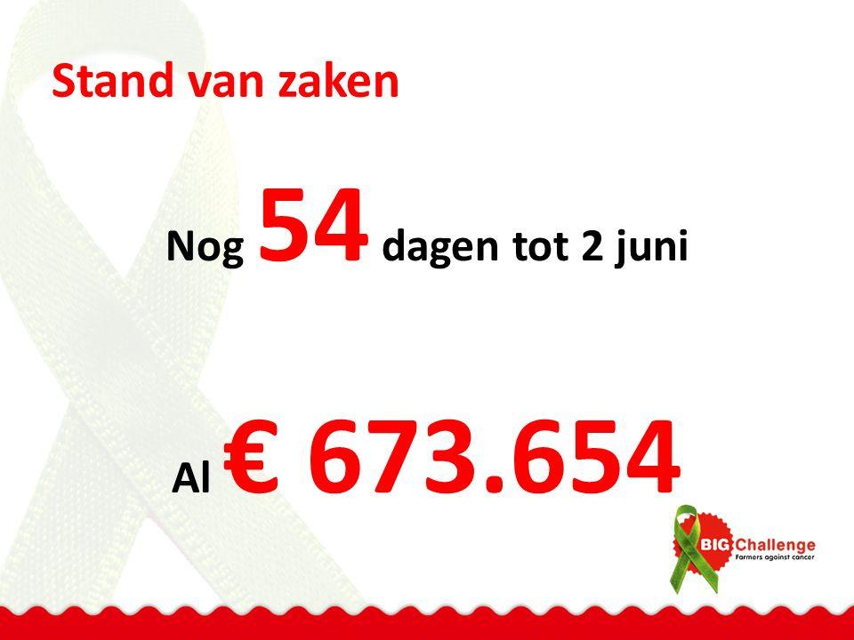 Stand van zaken Nog 54 dagen tot 2 juni Al € 673.654