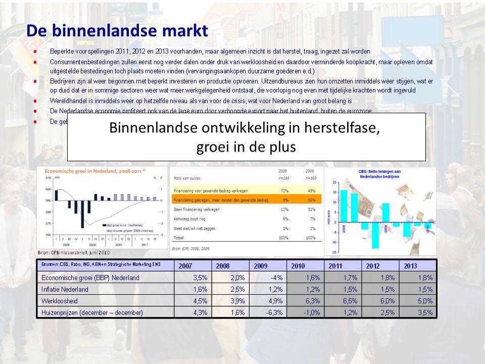 De binnenlandse markt Binnenlandse ontwikkeling in herstelfase, groei in de plus