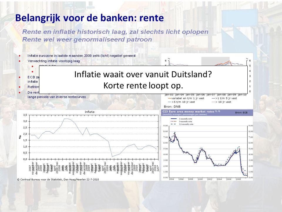 Belangrijk voor de banken: rente Inflatie waait over vanuit Duitsland? Korte rente loopt op.
