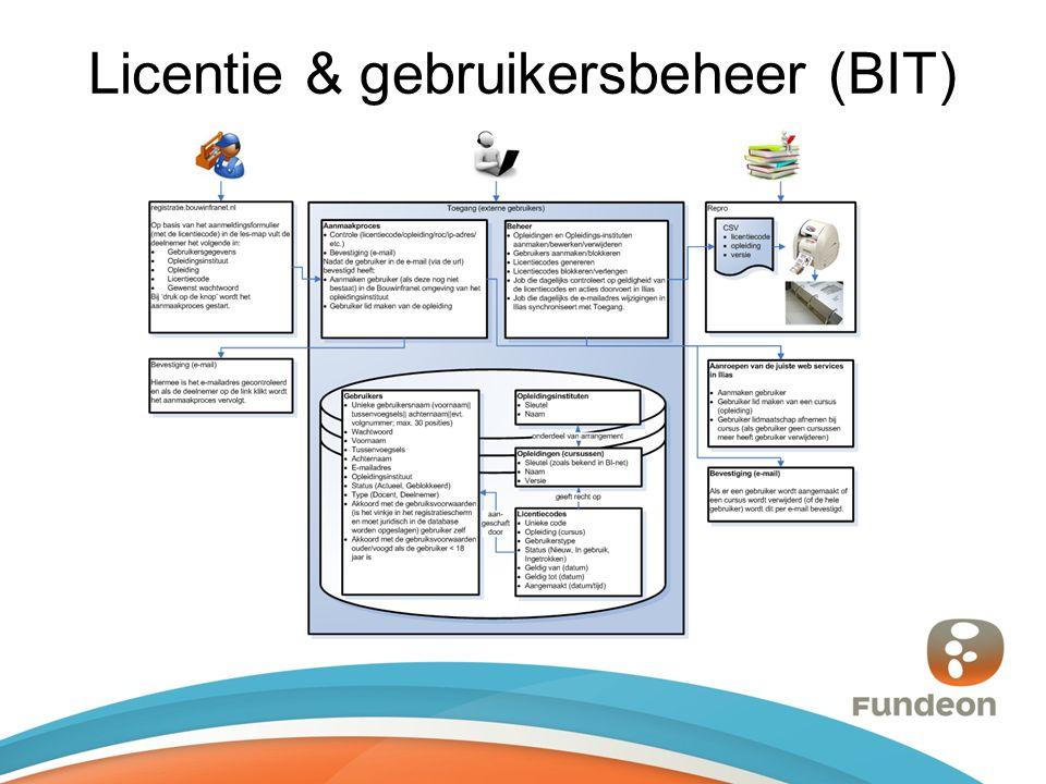 Licentie & gebruikersbeheer (BIT)