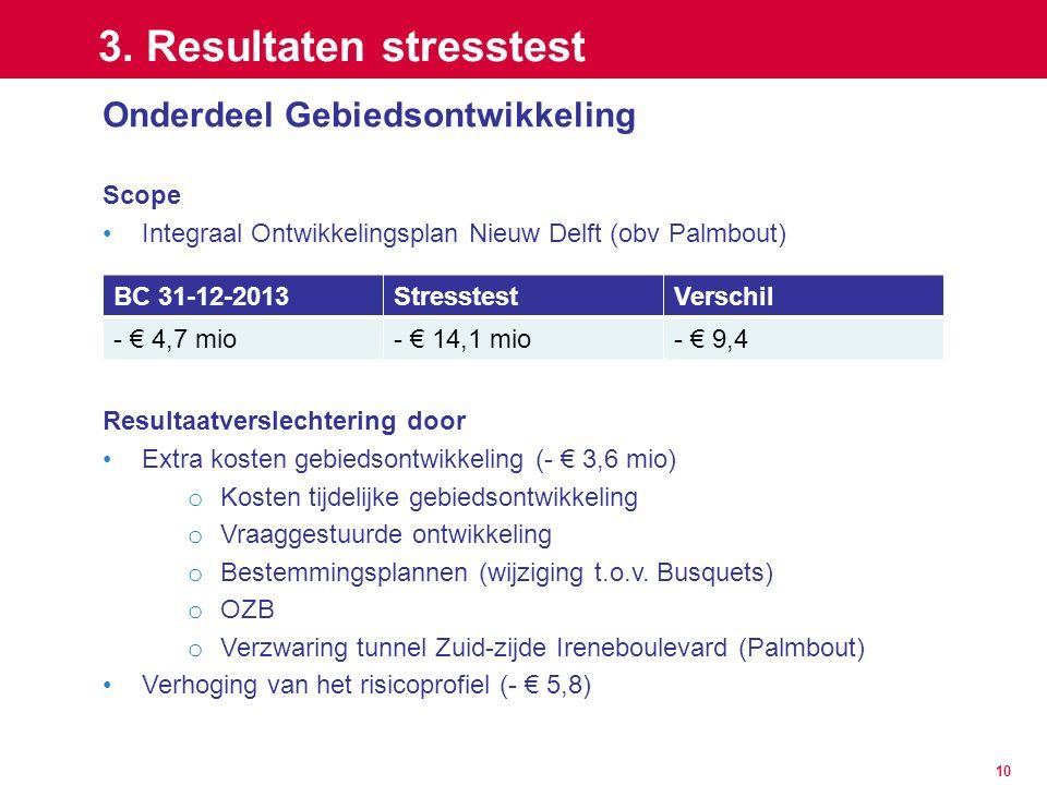10 3. Resultaten stresstest Onderdeel Gebiedsontwikkeling Scope Integraal Ontwikkelingsplan Nieuw Delft (obv Palmbout) Resultaatverslechtering door Ex