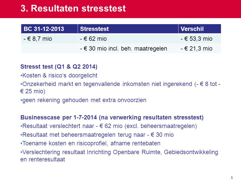 5 3. Resultaten stresstest Stresst test (Q1 & Q2 2014) Kosten & risico's doorgelicht Onzekerheid markt en tegenvallende inkomsten niet ingerekend (- €