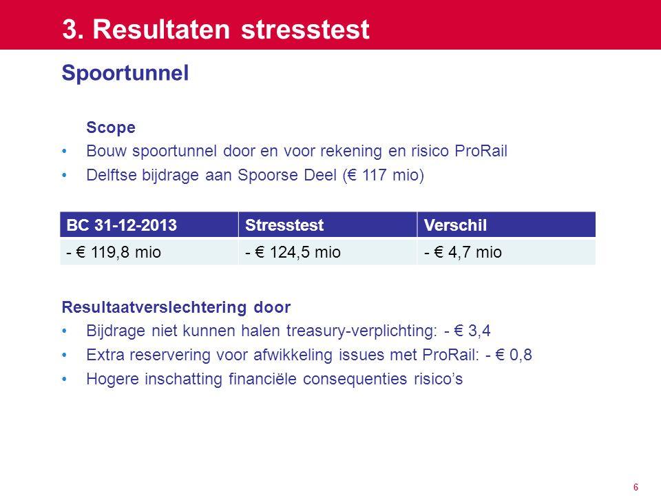 6 3. Resultaten stresstest Spoortunnel Scope Bouw spoortunnel door en voor rekening en risico ProRail Delftse bijdrage aan Spoorse Deel (€ 117 mio) Re