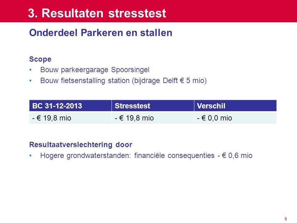 9 3. Resultaten stresstest Onderdeel Parkeren en stallen Scope Bouw parkeergarage Spoorsingel Bouw fietsenstalling station (bijdrage Delft € 5 mio) Re
