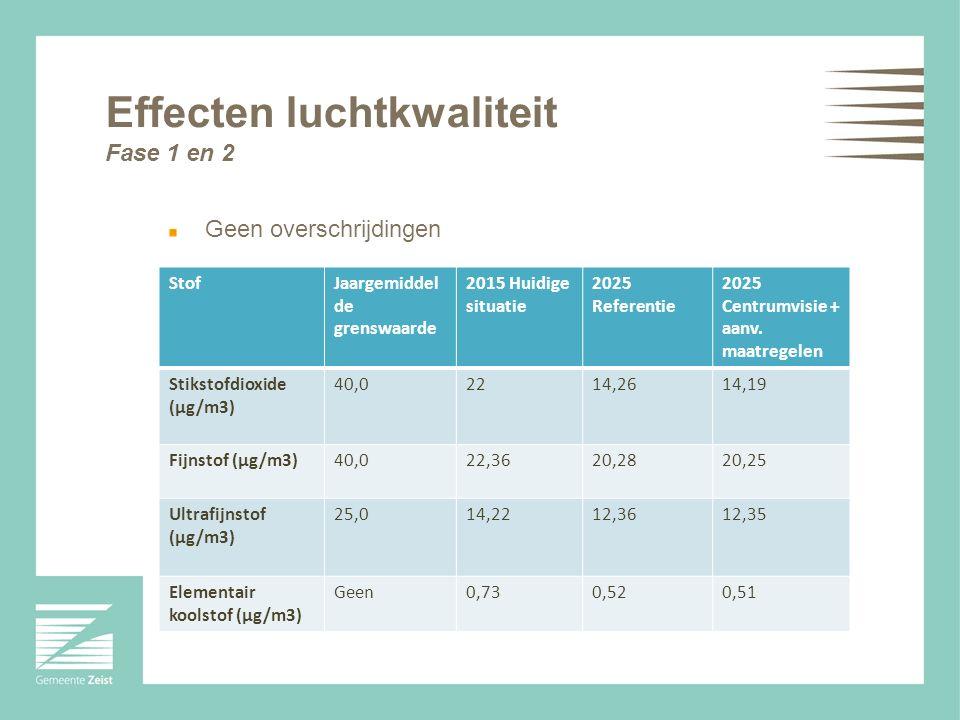Effecten luchtkwaliteit Fase 1 en 2 StofJaargemiddel de grenswaarde 2015 Huidige situatie 2025 Referentie 2025 Centrumvisie + aanv. maatregelen Stikst