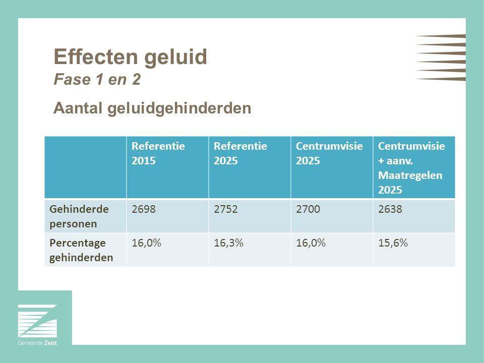 Aantal geluidgehinderden Referentie 2015 Referentie 2025 Centrumvisie 2025 Centrumvisie + aanv. Maatregelen 2025 Gehinderde personen 2698275227002638