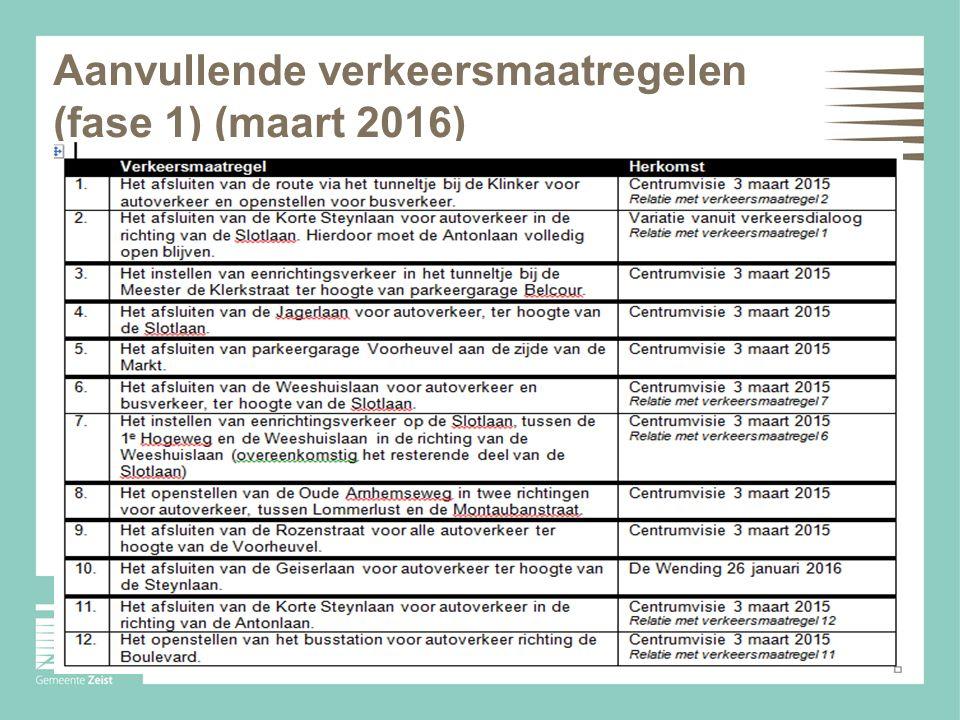 Aanvullende verkeersmaatregelen (fase 1) (maart 2016)