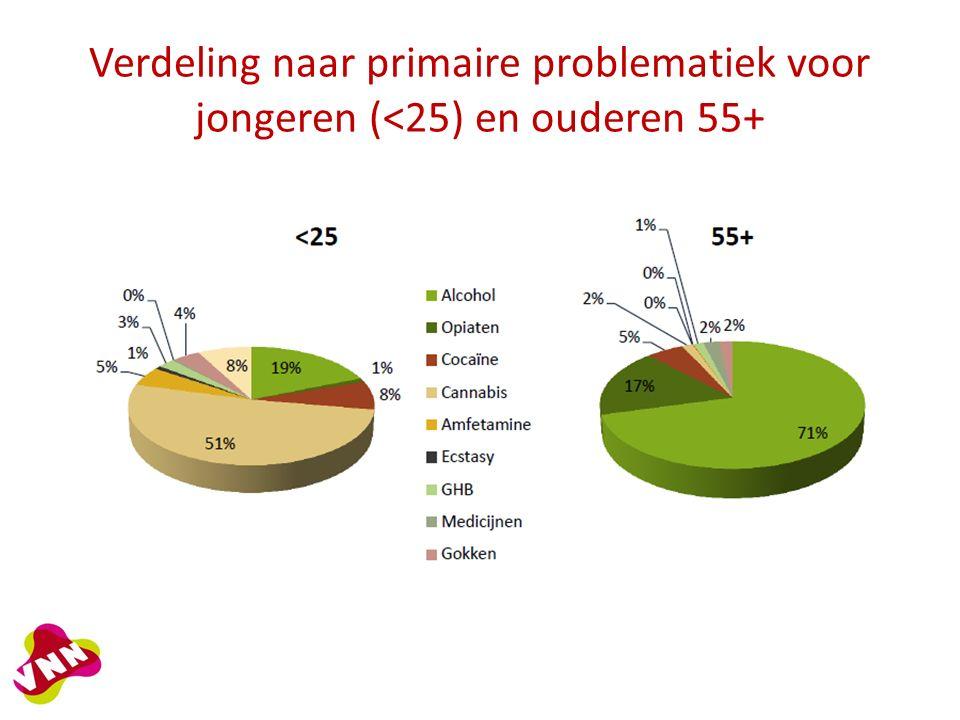 Verdeling naar primaire problematiek voor jongeren (<25) en ouderen 55+