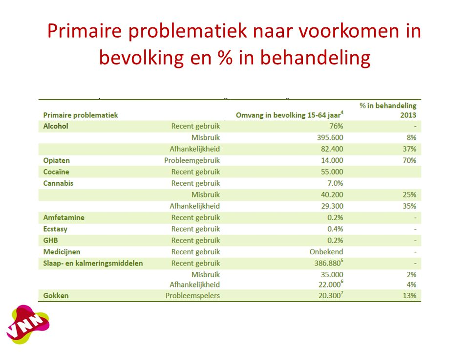 Primaire problematiek naar voorkomen in bevolking en % in behandeling