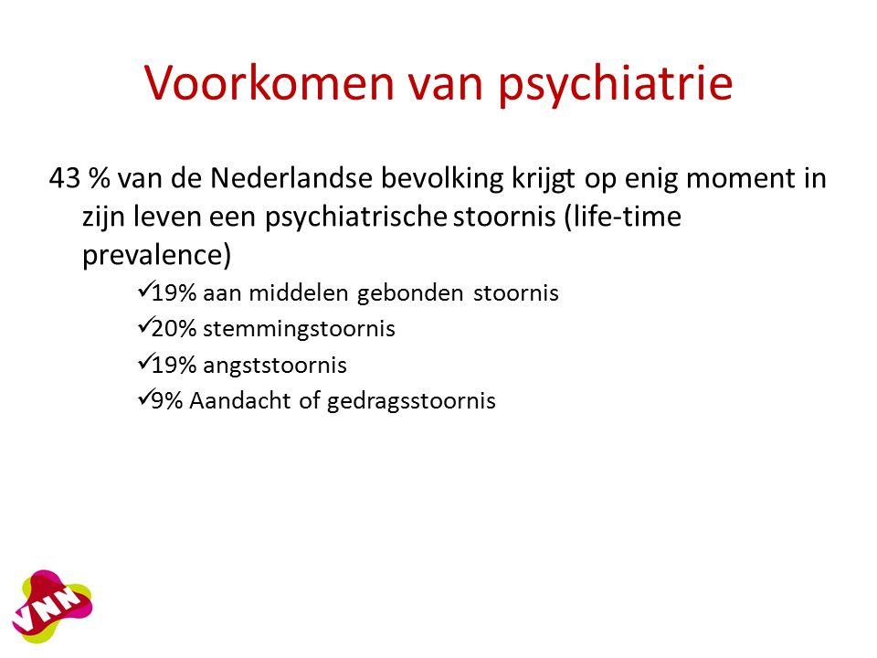 Voorkomen van psychiatrie 43 % van de Nederlandse bevolking krijgt op enig moment in zijn leven een psychiatrische stoornis (life-time prevalence) 19% aan middelen gebonden stoornis 20% stemmingstoornis 19% angststoornis 9% Aandacht of gedragsstoornis