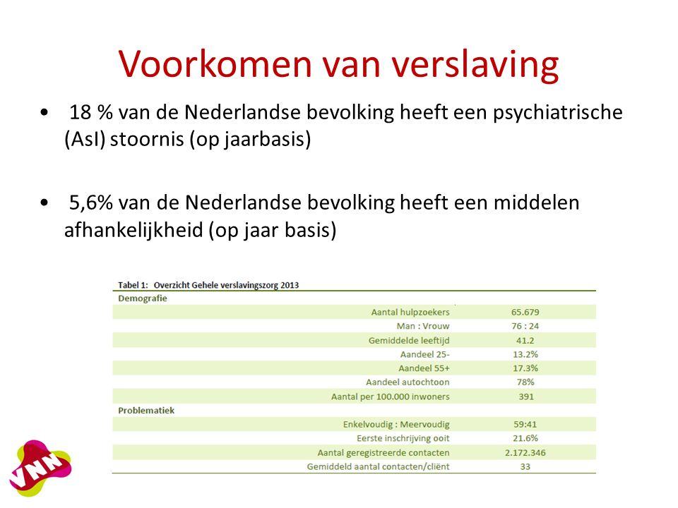Voorkomen van verslaving 18 % van de Nederlandse bevolking heeft een psychiatrische (AsI) stoornis (op jaarbasis) 5,6% van de Nederlandse bevolking heeft een middelen afhankelijkheid (op jaar basis)