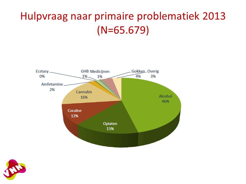 Hulpvraag naar primaire problematiek 2013 (N=65.679)