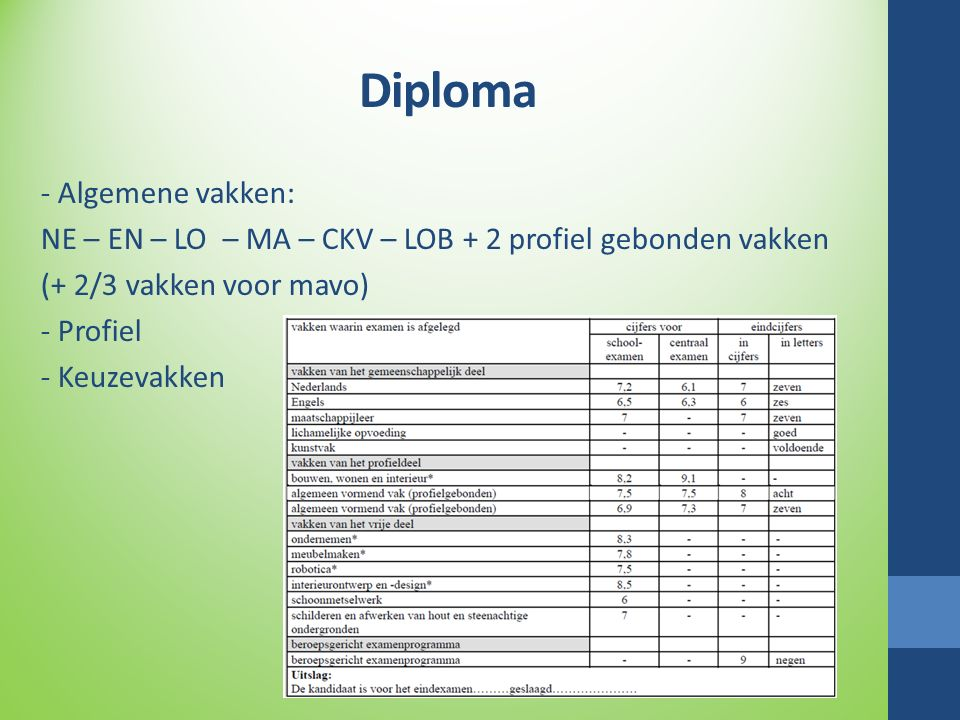 Diploma - Algemene vakken: NE – EN – LO – MA – CKV – LOB + 2 profiel gebonden vakken (+ 2/3 vakken voor mavo) - Profiel - Keuzevakken