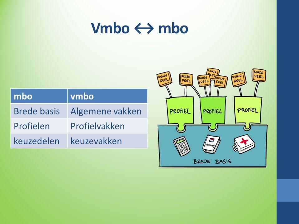 Vmbo ↔ mbo mbovmbo Brede basisAlgemene vakken ProfielenProfielvakken keuzedelenkeuzevakken