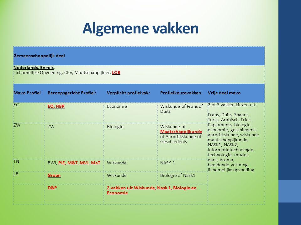 Algemene vakken Gemeenschappelijk deel Nederlands, Engels, Lichamelijke Opvoeding, CKV, Maatschappijleer, LOB Mavo ProfielBeroepsgericht Profiel:Verpl