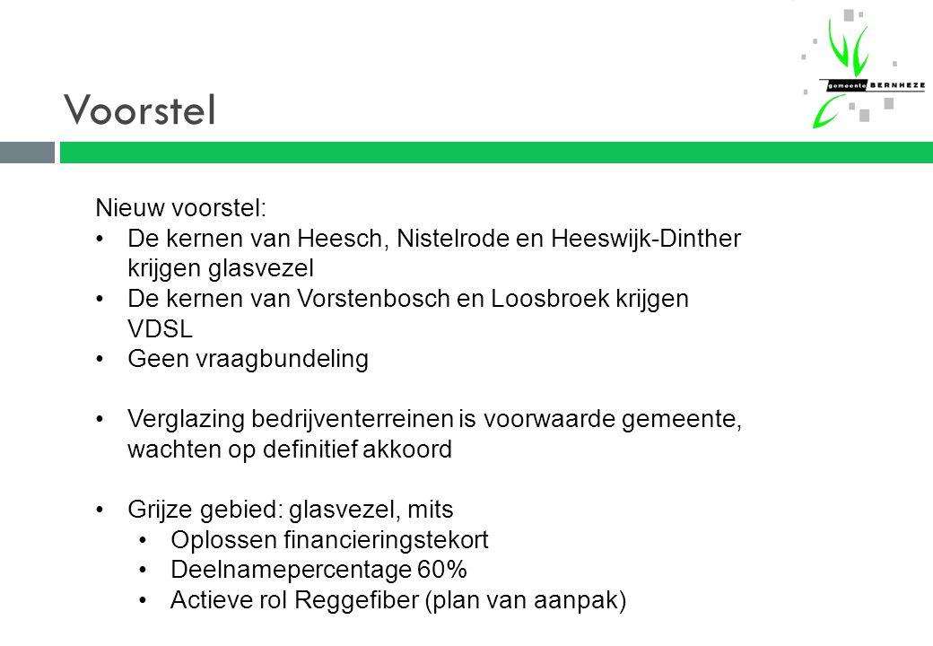 Voorstel Nieuw voorstel: De kernen van Heesch, Nistelrode en Heeswijk-Dinther krijgen glasvezel De kernen van Vorstenbosch en Loosbroek krijgen VDSL Geen vraagbundeling Verglazing bedrijventerreinen is voorwaarde gemeente, wachten op definitief akkoord Grijze gebied: glasvezel, mits Oplossen financieringstekort Deelnamepercentage 60% Actieve rol Reggefiber (plan van aanpak)