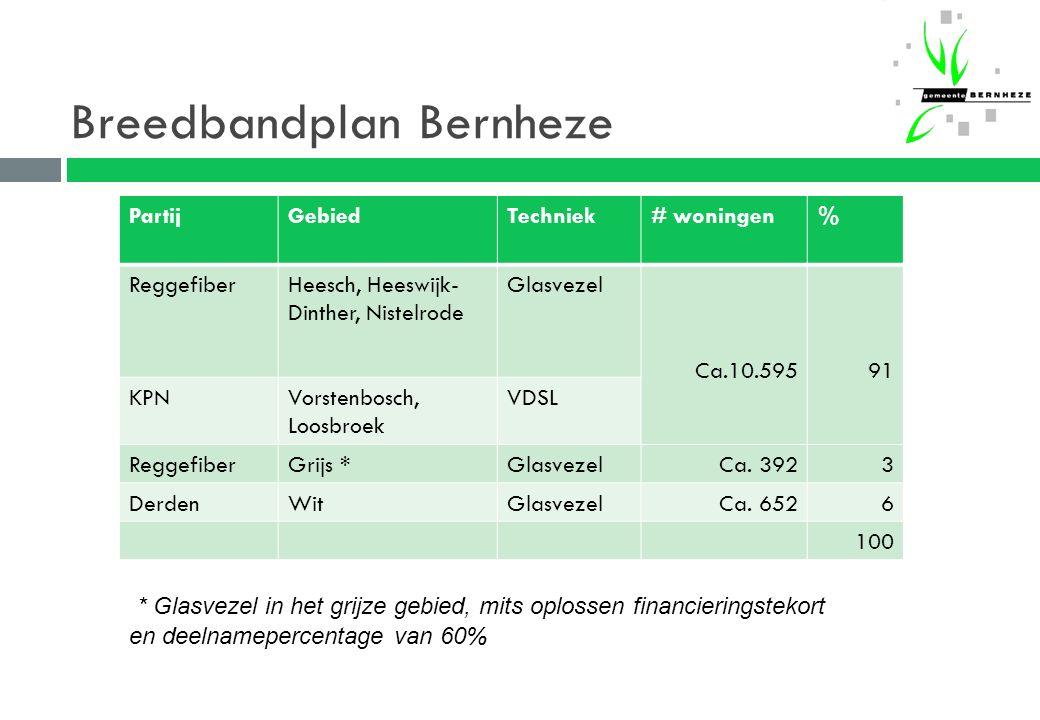 Breedbandplan Bernheze * Glasvezel in het grijze gebied, mits oplossen financieringstekort en deelnamepercentage van 60% PartijGebiedTechniek# woningen% ReggefiberHeesch, Heeswijk- Dinther, Nistelrode Glasvezel Ca.10.59591 KPNVorstenbosch, Loosbroek VDSL ReggefiberGrijs *GlasvezelCa.