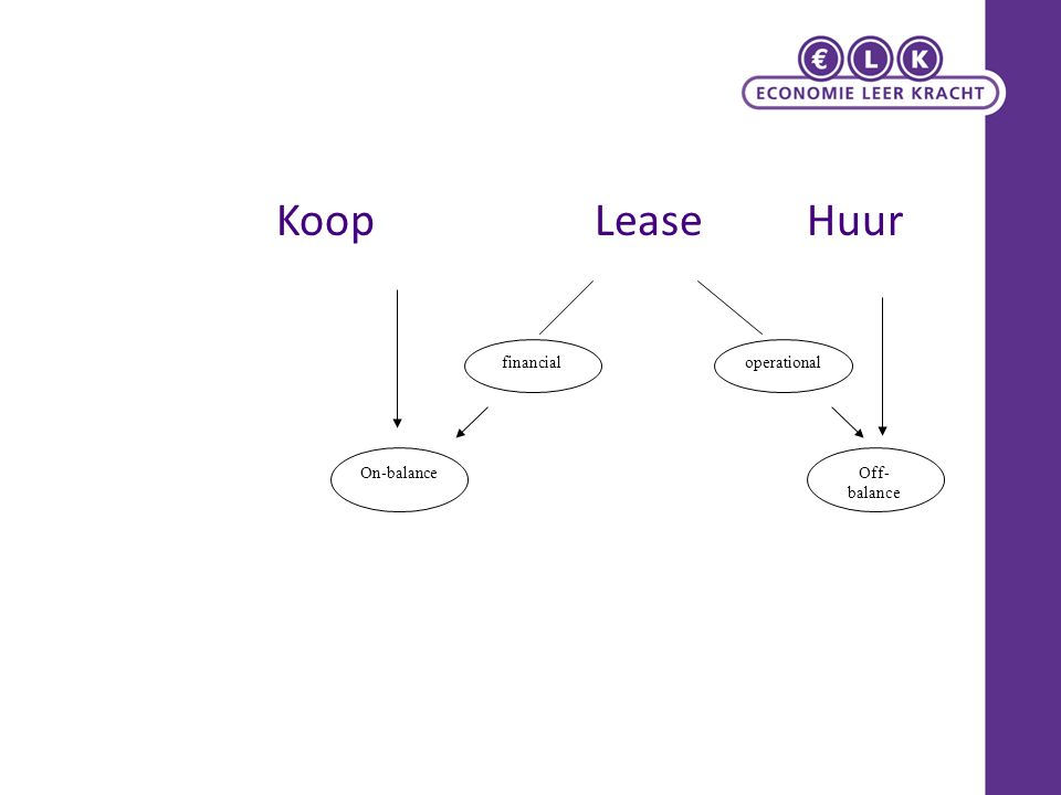 Voorschriften De voorgeschreven rubricering moet afzonderlijk worden toegepast op langlopende en kortlopende verplichtingen.