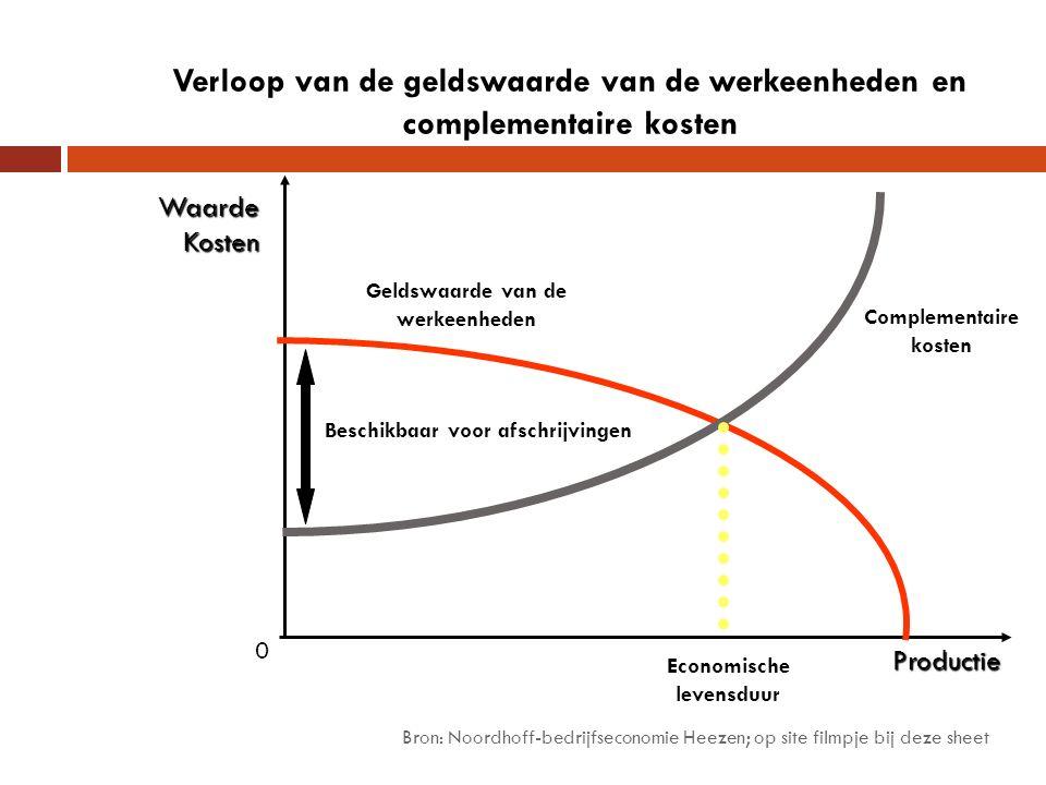 Bron: Noordhoff-bedrijfseconomie Heezen; op site filmpje bij deze sheet WaardeKosten Productie 0 Verloop van de geldswaarde van de werkeenheden en complementaire kosten Geldswaarde van de werkeenheden Complementaire kosten Economische levensduur Beschikbaar voor afschrijvingen