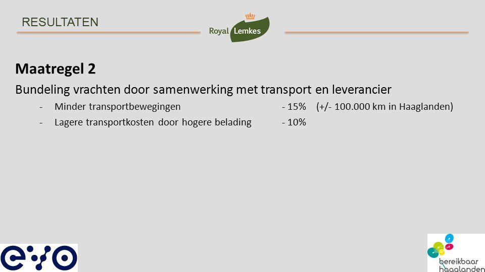 RESULTATEN Maatregel 2 Bundeling vrachten door samenwerking met transport en leverancier -Minder transportbewegingen - 15% (+/- 100.000 km in Haaglanden) -Lagere transportkosten door hogere belading- 10%