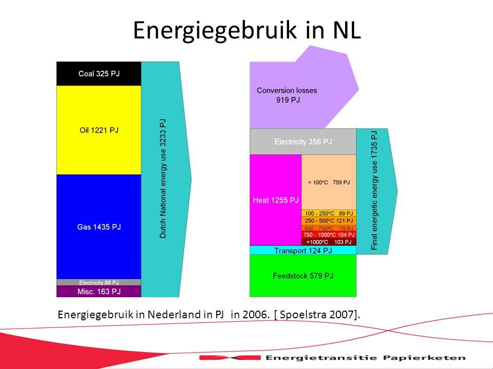Energiegebruik in NL Energiegebruik in Nederland in PJ in 2006. [ Spoelstra 2007].