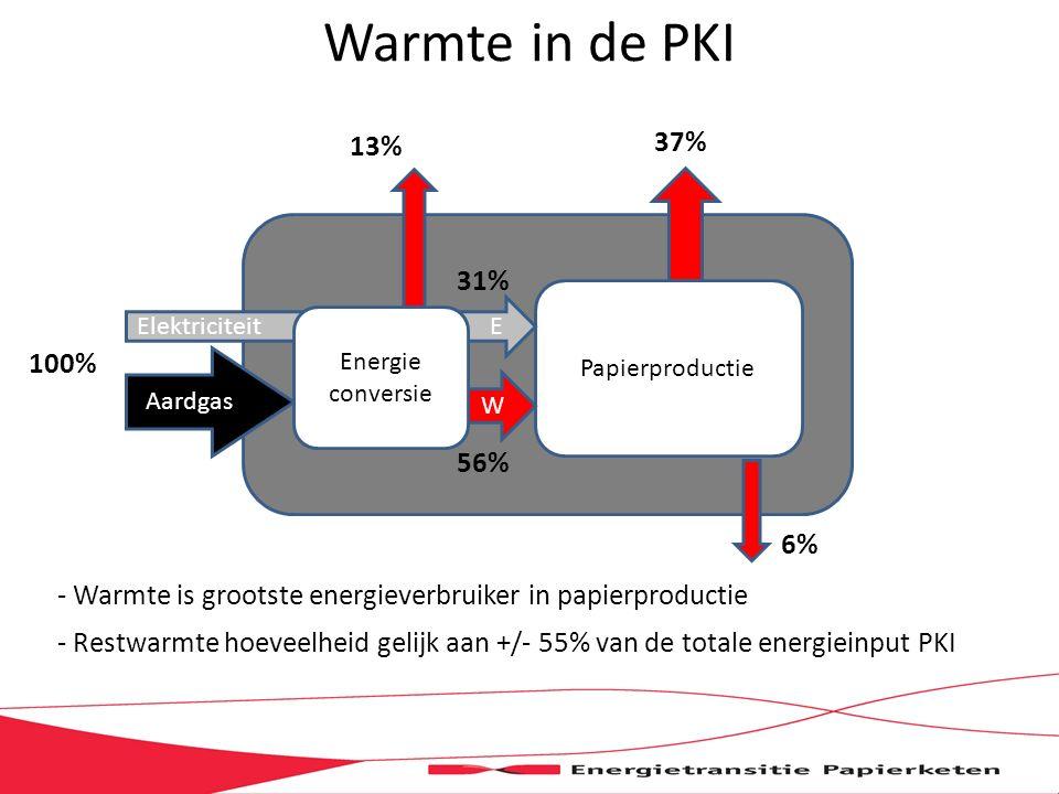 Warmte in de PKI - Warmte is grootste energieverbruiker in papierproductie - Restwarmte hoeveelheid gelijk aan +/- 55% van de totale energieinput PKI Papierproductie Aardgas W Elektriciteit E Energie conversie 100% 13% 37% 6% 56% 31%