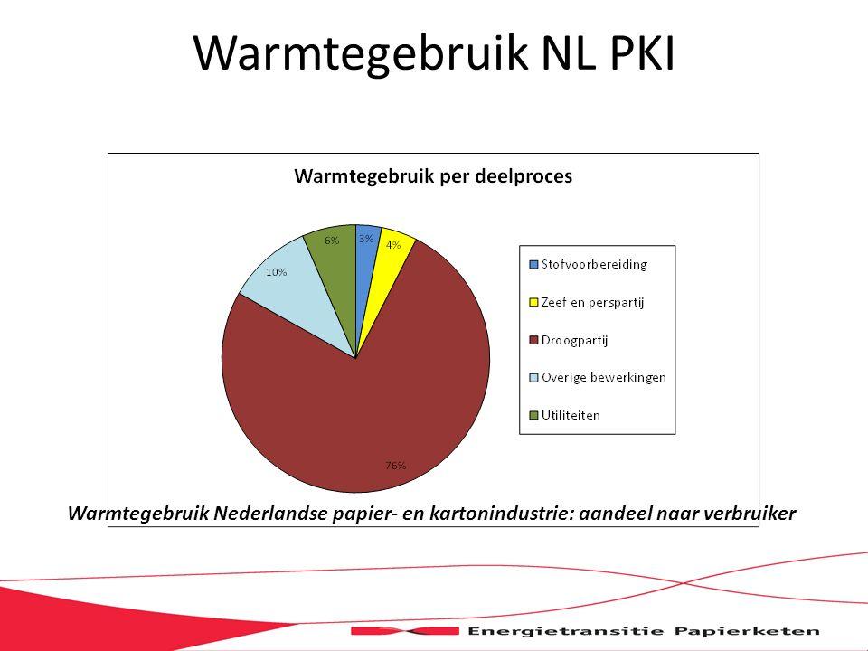 Warmtegebruik NL PKI Warmtegebruik Nederlandse papier- en kartonindustrie: aandeel naar verbruiker