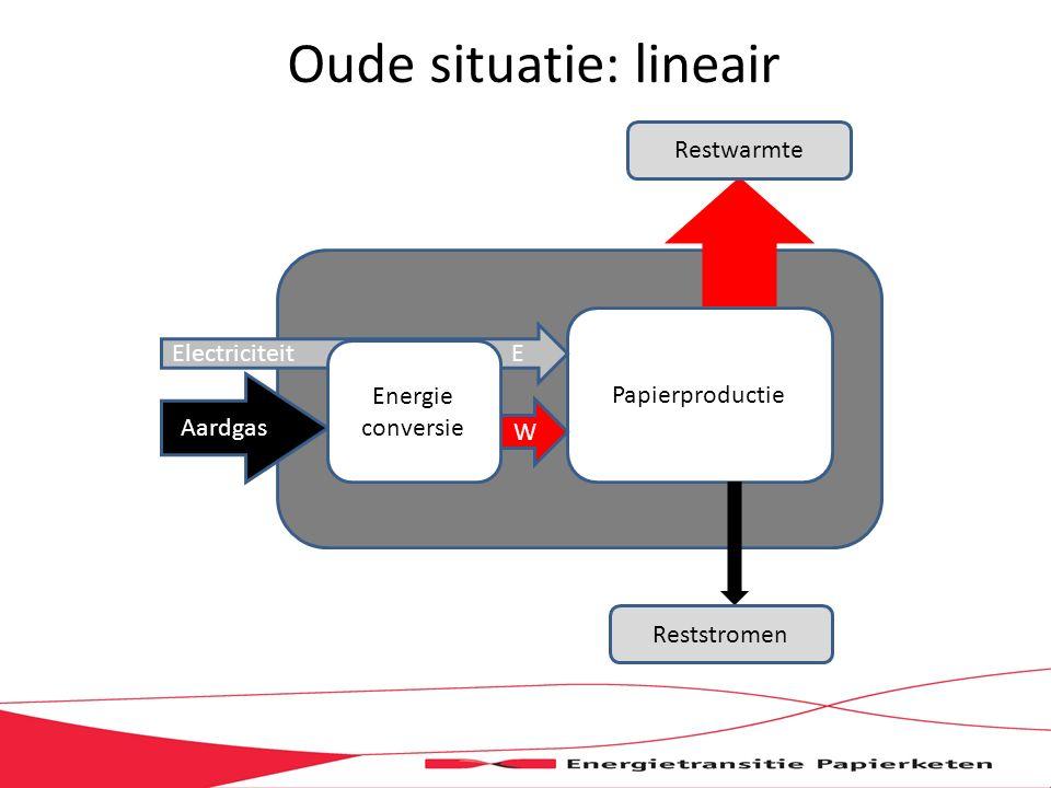 Oude situatie: lineair Papierproductie Aardgas W Electriciteit E Energie conversie Restwarmte Reststromen