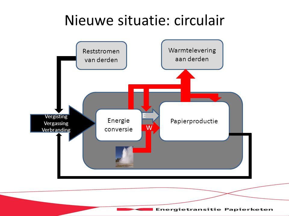 Nieuwe situatie: circulair Papierproductie Vergisting Vergassing Verbranding E Energie conversie Warmtelevering aan derden Reststromen van derden W