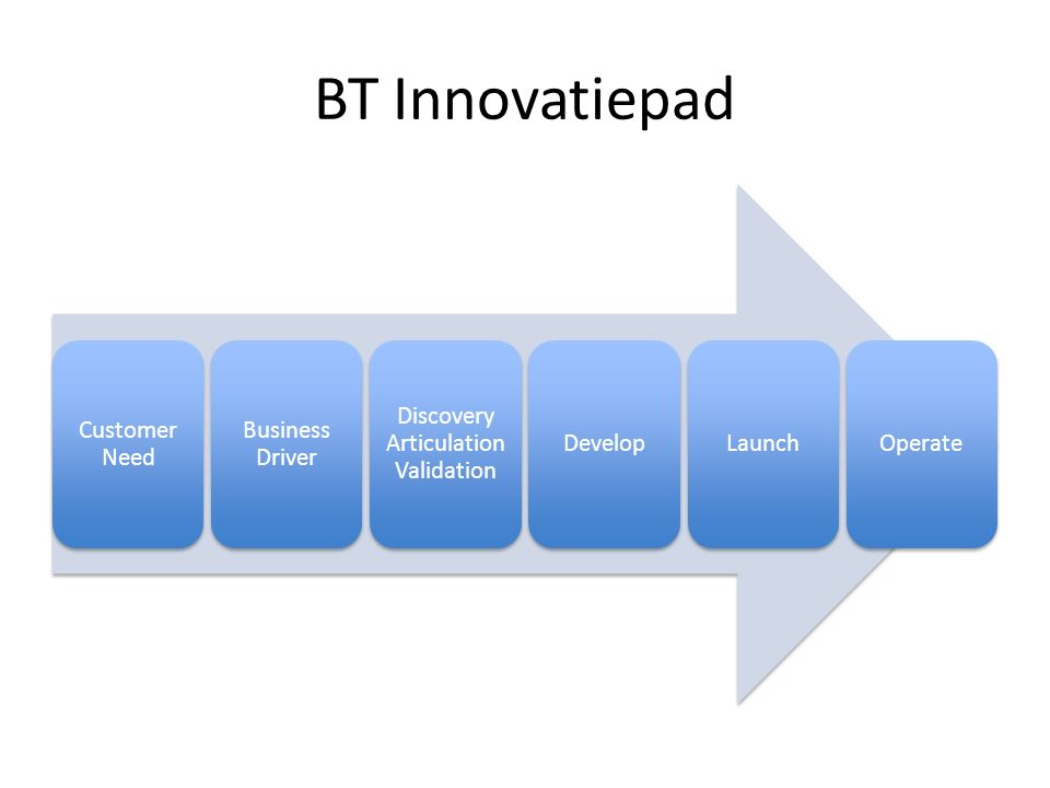 BT Innovatiepad Customer Need Business Driver Discovery Articulation Validation DevelopLaunchOperate