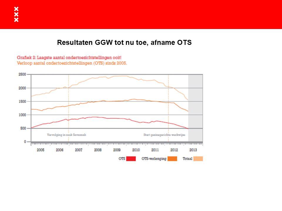 Resultaten GGW tot nu toe, afname OTS