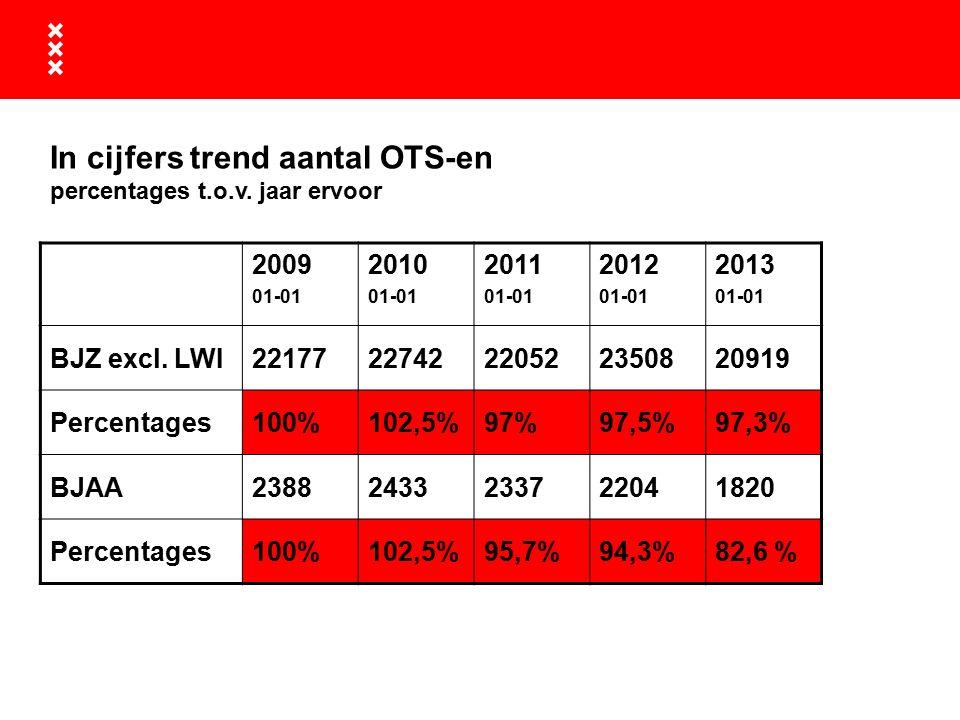 In cijfers trend aantal OTS-en percentages t.o.v.