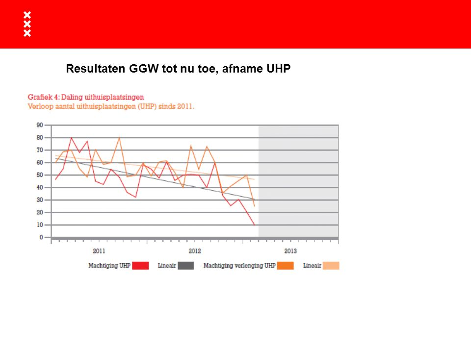 Resultaten GGW tot nu toe, afname UHP