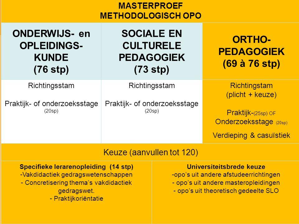 MASTERPROEF METHODOLOGISCH OPO ONDERWIJS- en OPLEIDINGS- KUNDE (76 stp) SOCIALE EN CULTURELE PEDAGOGIEK (73 stp) ORTHO- PEDAGOGIEK (69 à 76 stp) Richtingsstam Praktijk- of onderzoeksstage (20sp) Richtingsstam Praktijk- of onderzoeksstage (20sp) Richtingstam (plicht + keuze) Praktijk- (25sp) OF Onderzoeksstage (20sp) Verdieping & casuïstiek Keuze (aanvullen tot 120) Specifieke lerarenopleiding (14 stp) -Vakdidactiek gedragswetenschappen - Concretisering thema's vakdidactiek gedragswet.