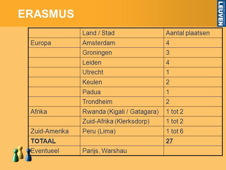 ERASMUS Land / StadAantal plaatsen EuropaAmsterdam4 Groningen3 Leiden4 Utrecht1 Keulen2 Padua1 Trondheim2 AfrikaRwanda (Kigali / Gatagara)1 tot 2 Zuid-Afrika (Klerksdorp)1 tot 2 Zuid-AmerikaPeru (Lima)1 tot 6 TOTAAL27 EventueelParijs, Warshau