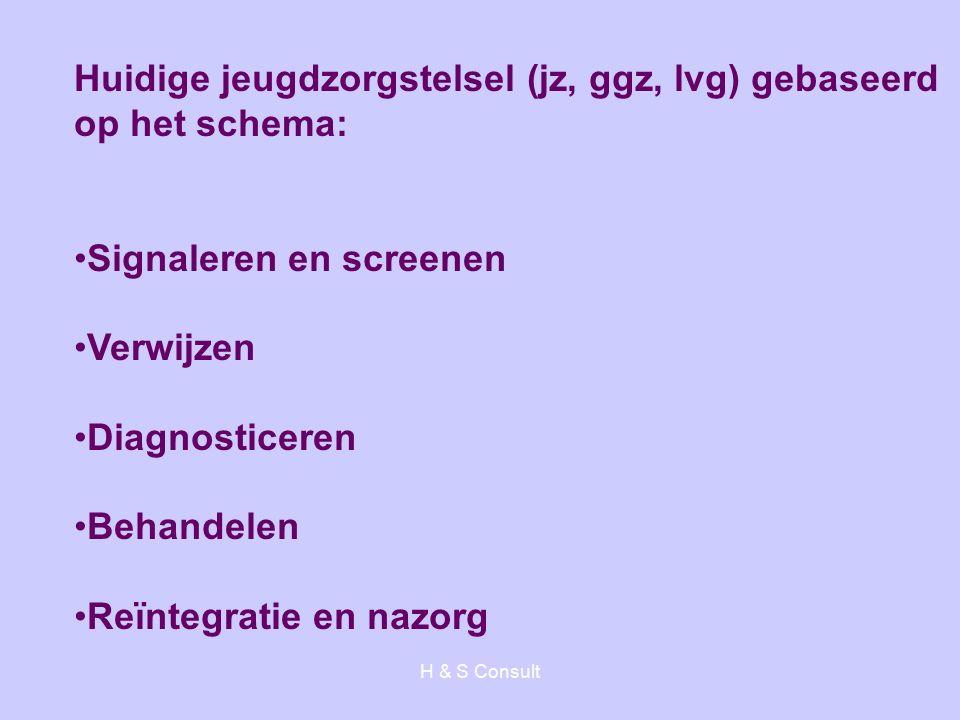 Huidige jeugdzorgstelsel (jz, ggz, lvg) gebaseerd op het schema: Signaleren en screenen Verwijzen Diagnosticeren Behandelen Reïntegratie en nazorg