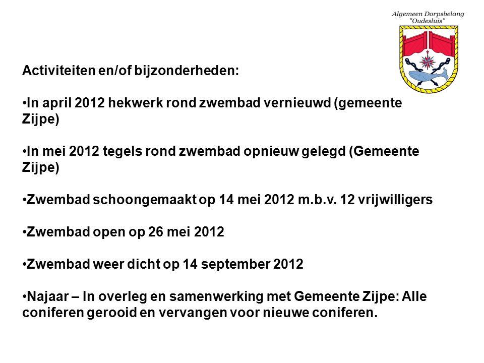 Activiteiten en/of bijzonderheden: In april 2012 hekwerk rond zwembad vernieuwd (gemeente Zijpe) In mei 2012 tegels rond zwembad opnieuw gelegd (Gemeente Zijpe) Zwembad schoongemaakt op 14 mei 2012 m.b.v.