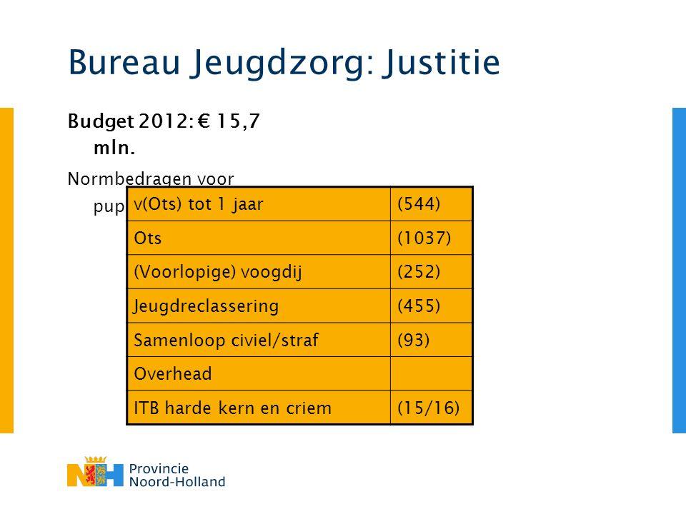 Bureau Jeugdzorg: Justitie Budget 2012: € 15,7 mln.