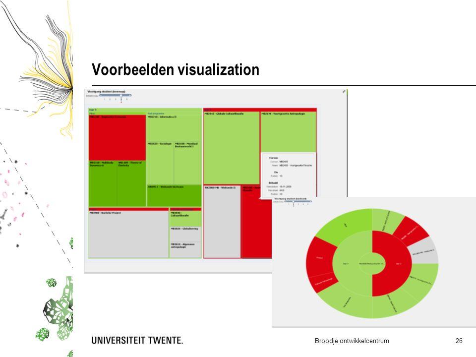 Voorbeelden visualization Broodje ontwikkelcentrum 26