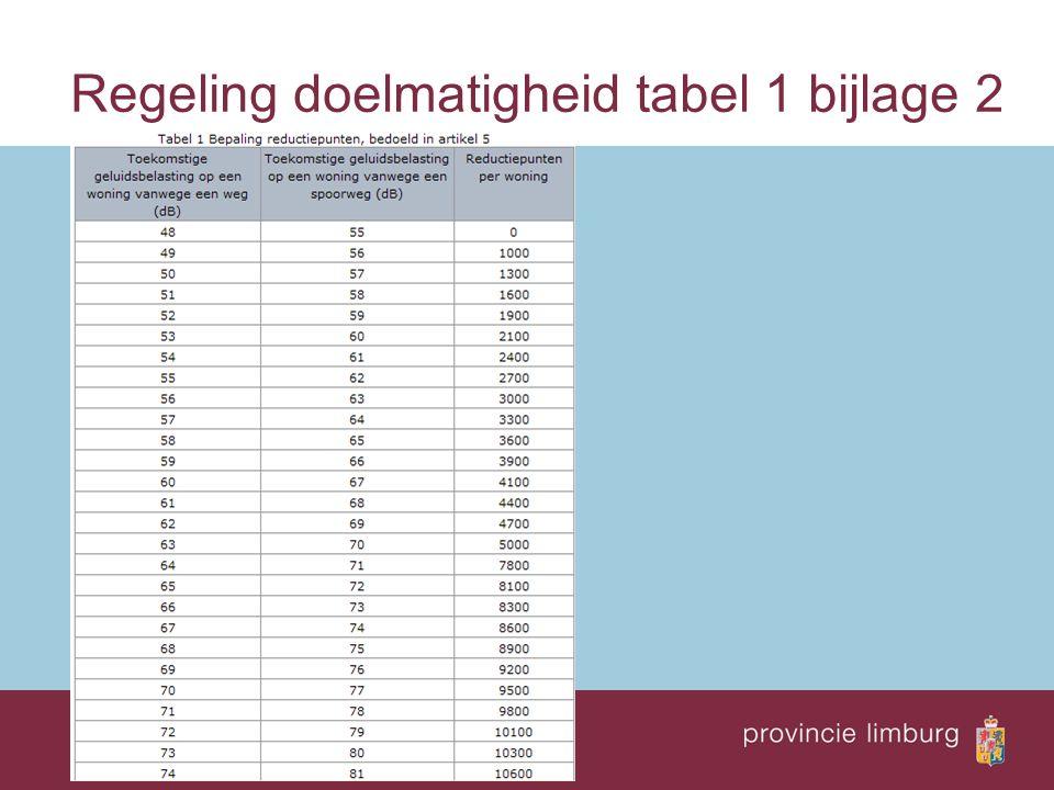 Regeling doelmatigheid tabel 1 bijlage 2