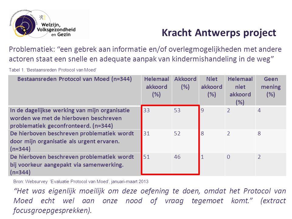 Kracht Antwerps project Bestaansreden Protocol van Moed (n=344)Helemaal akkoord (%) Akkoord (%) Niet akkoord (%) Helemaal niet akkoord (%) Geen mening (%) In de dagelijkse werking van mijn organisatie worden we met de hierboven beschreven problematiek geconfronteerd.