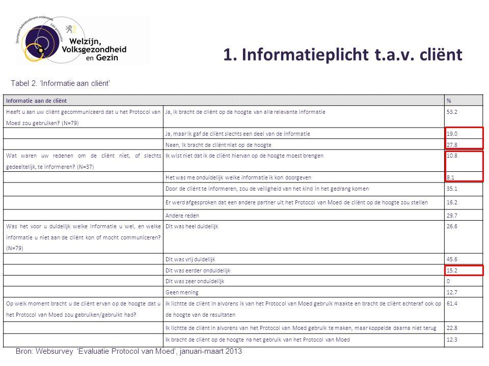 1. Informatieplicht t.a.v.