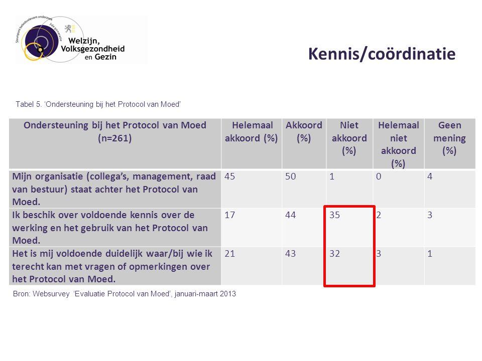 Kennis/coördinatie Ondersteuning bij het Protocol van Moed (n=261) Helemaal akkoord (%) Akkoord (%) Niet akkoord (%) Helemaal niet akkoord (%) Geen mening (%) Mijn organisatie (collega's, management, raad van bestuur) staat achter het Protocol van Moed.